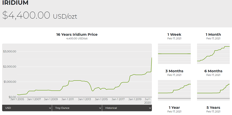CapitalPanda-Peric-Iridium_rekordne-rastie