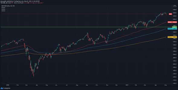 CapitalPanda-Peric-S&P500-caka-pokles